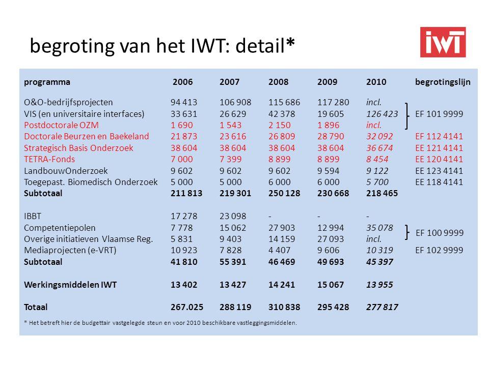 begroting van het IWT: detail* programma 2006 2007 2008 20092010begrotingslijn O&O-bedrijfsprojecten 94 413 106 908 115 686 117 280incl. VIS (en unive