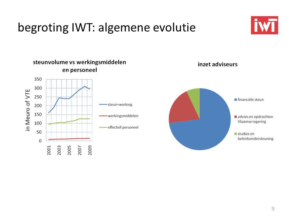 begroting IWT: algemene evolutie 9