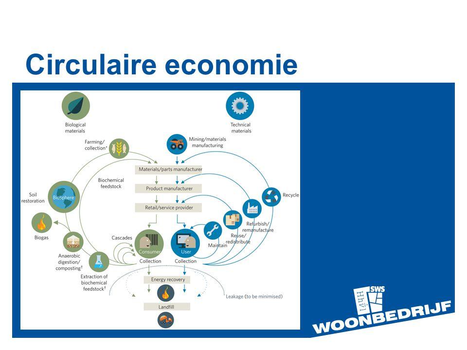 Circulaire economie