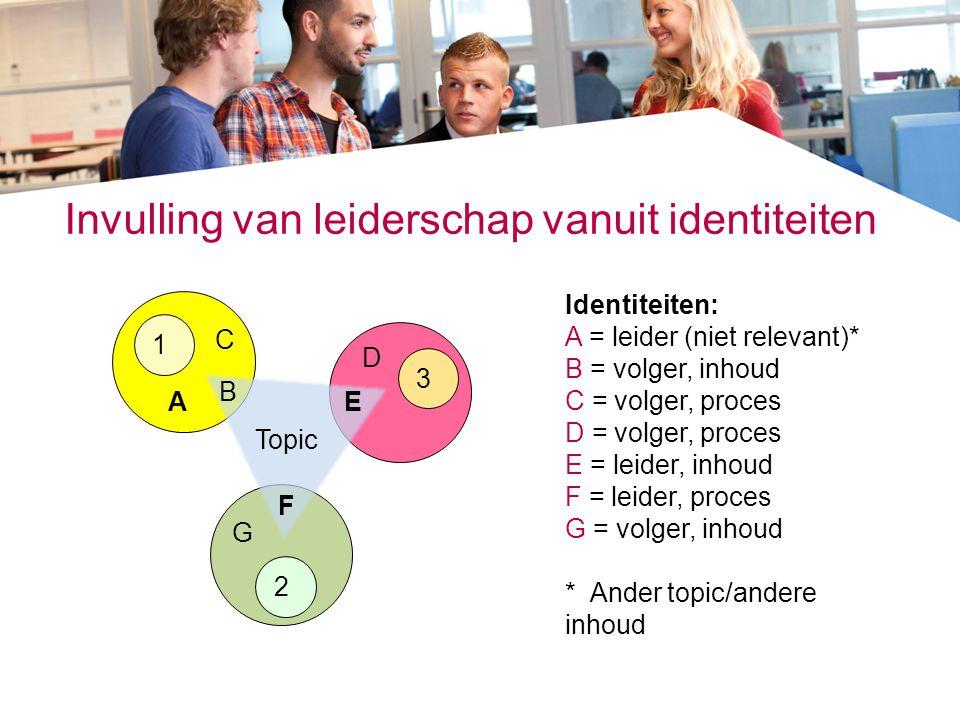 Identiteiten: A = leider (niet relevant)* B = volger, inhoud C = volger, proces D = volger, proces E = leider, inhoud F = leider, proces G = volger, i