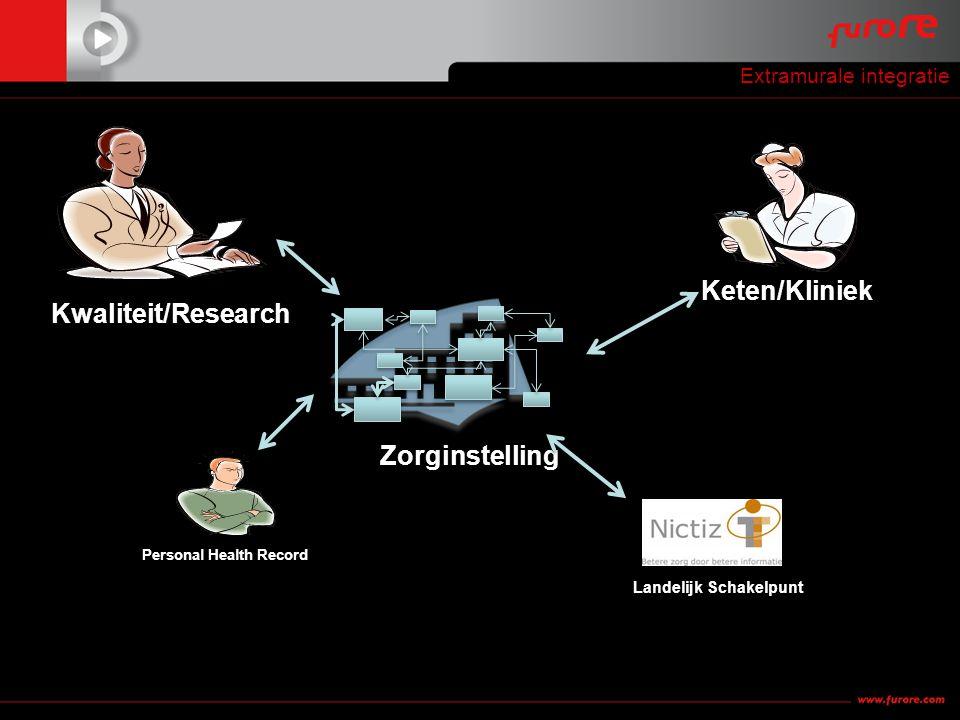 Extramurale integratie Kwaliteit/Research Zorginstelling Keten/Kliniek Landelijk Schakelpunt Personal Health Record