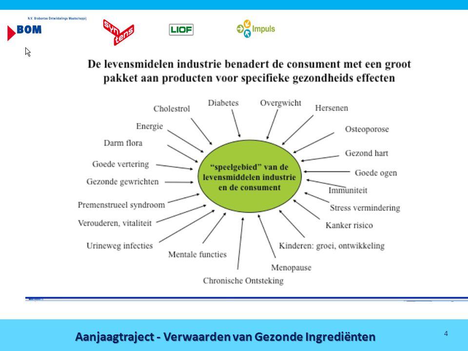 Aanjaagtraject - Verwaarden van Gezonde Ingrediënten 15 Inhoud • Achtergrond • Doelstellingen • Aanpak • Planning • Deliverables • Project organisatie • Begroting
