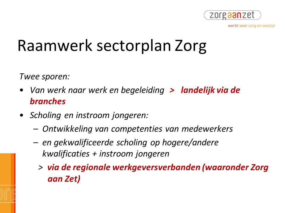 Raamwerk sectorplan Zorg Twee sporen: •Van werk naar werk en begeleiding > landelijk via de branches •Scholing en instroom jongeren: –Ontwikkeling van