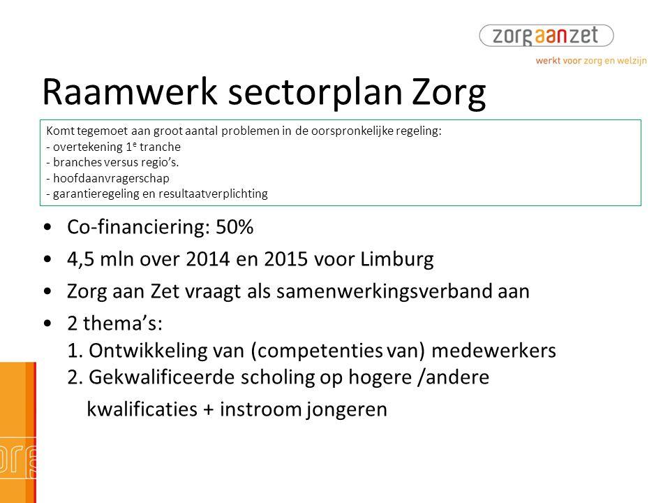 Raamwerk sectorplan Zorg •Co-financiering: 50% •4,5 mln over 2014 en 2015 voor Limburg •Zorg aan Zet vraagt als samenwerkingsverband aan •2 thema's: 1