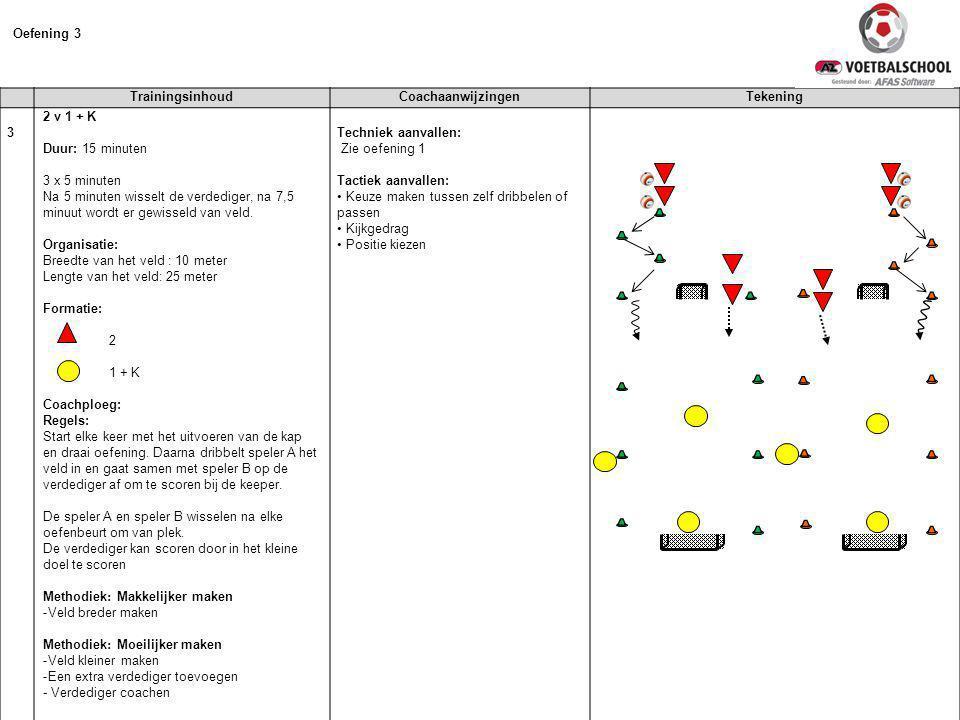 TrainingsinhoudCoachaanwijzingenTekening 3 2 v 1 + K Duur: 15 minuten 3 x 5 minuten Na 5 minuten wisselt de verdediger, na 7,5 minuut wordt er gewisseld van veld.