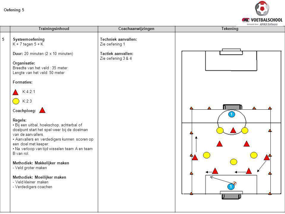 TrainingsinhoudCoachaanwijzingenTekening 5 Systeemoefening K + 7 tegen 5 + K Duur: 20 minuten (2 x 10 minuten) Organisatie: Breedte van het veld : 35 meter Lengte van het veld: 50 meter Formaties: K:4:2:1 K:2:3 Coachploeg: Regels: • Bij een uitbal, hoekschop, achterbal of doelpunt start het spel weer bij de doelman van de aanvallers.