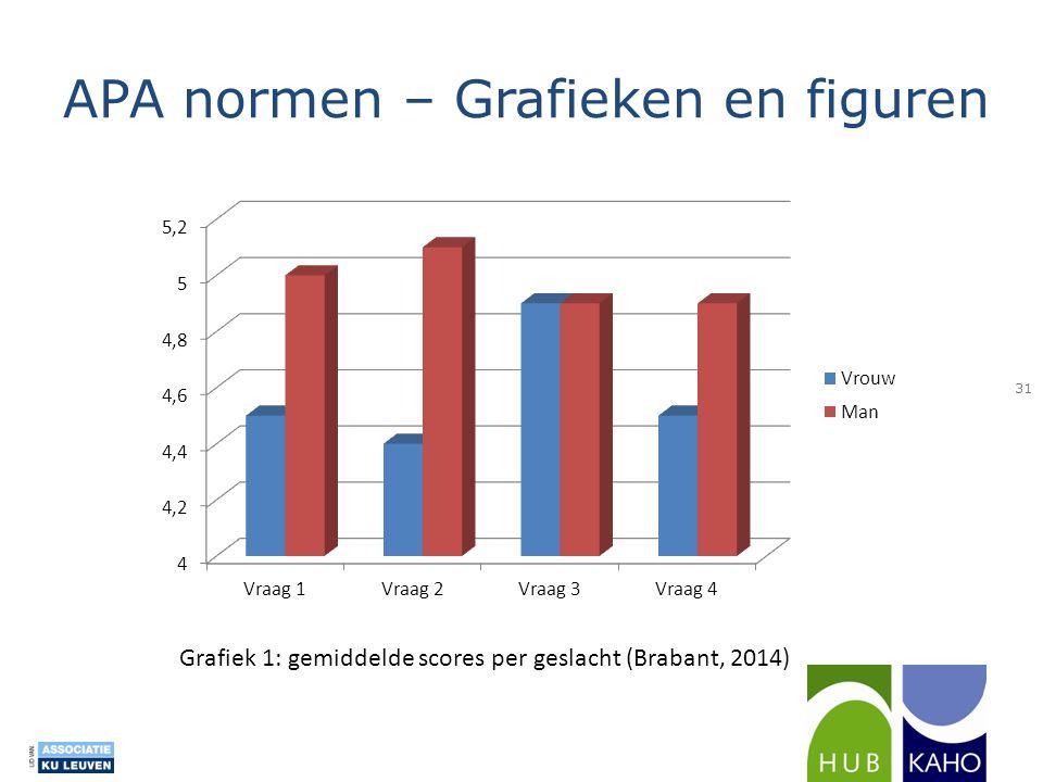 APA normen – Grafieken en figuren Grafiek 1: gemiddelde scores per geslacht (Brabant, 2014) 31