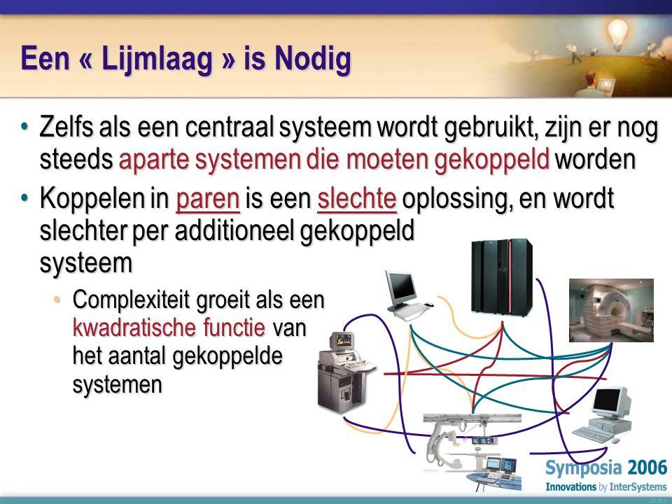 Slide 6 Een « Lijmlaag » is Nodig •Zelfs als een centraal systeem wordt gebruikt, zijn er nog steeds aparte systemen die moeten gekoppeld worden •Koppelen in paren is een slechte oplossing, en wordt slechter per additioneel gekoppeld systeem •Complexiteit groeit als een kwadratische functie van het aantal gekoppelde systemen