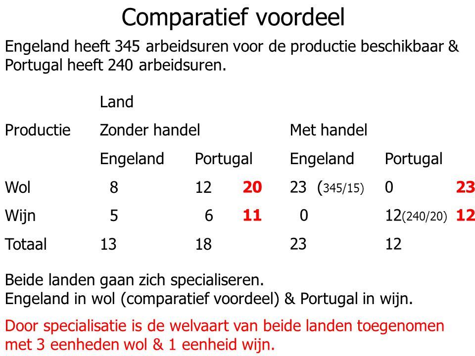 Comparatief voordeel Engeland heeft 345 arbeidsuren voor de productie beschikbaar & Portugal heeft 240 arbeidsuren. Land ProductieZonder handelMet han