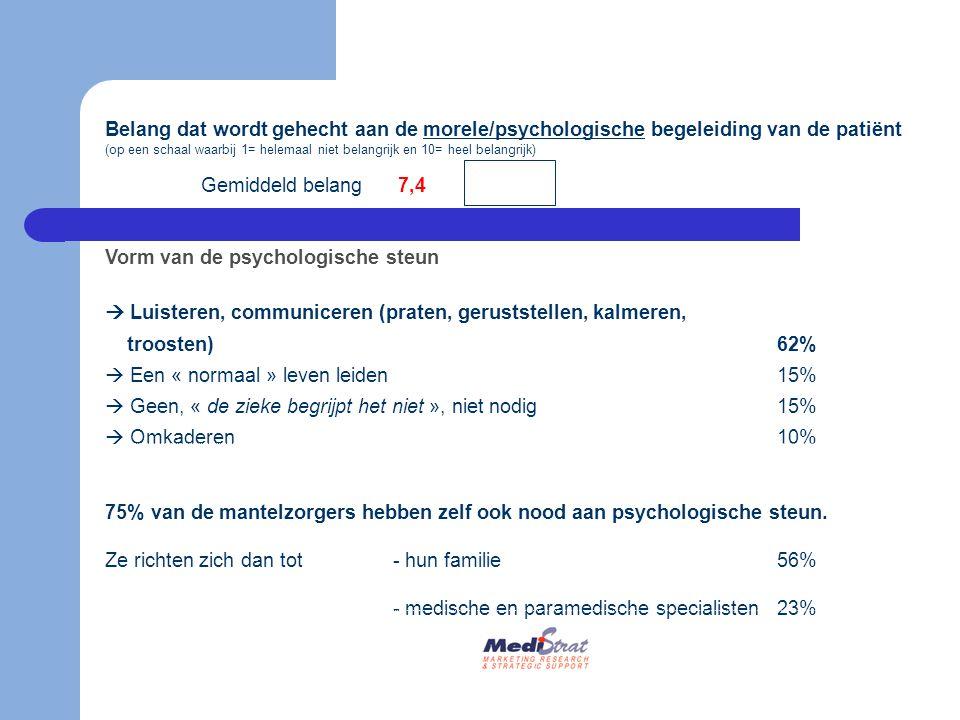 Belang dat wordt gehecht aan de morele/psychologische begeleiding van de patiënt (op een schaal waarbij 1= helemaal niet belangrijk en 10= heel belang