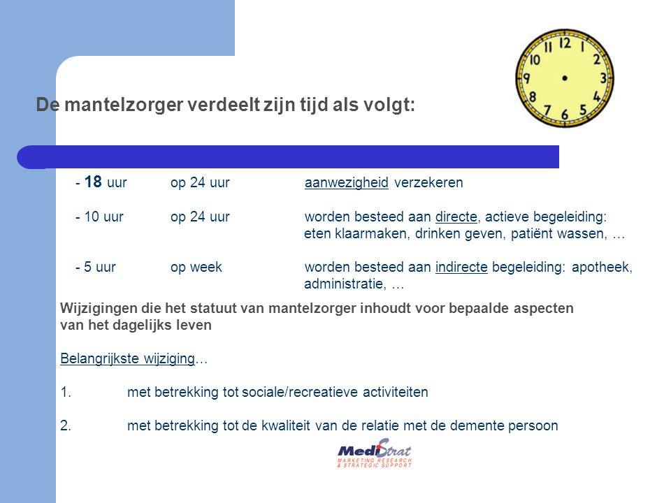 De mantelzorger verdeelt zijn tijd als volgt: - 18 uur op 24 uuraanwezigheid verzekeren - 10 uurop 24 uur worden besteed aan directe, actieve begeleid
