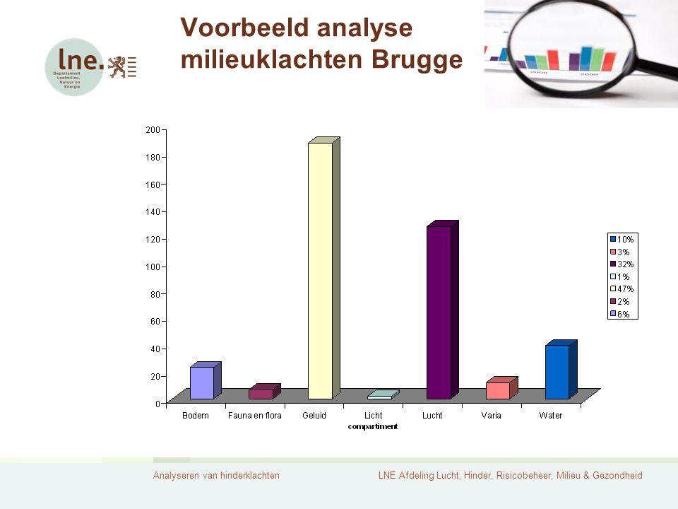 Analyseren van hinderklachtenLNE Afdeling Lucht, Hinder, Risicobeheer, Milieu & Gezondheid Voorbeeld analyse milieuklachten Brugge