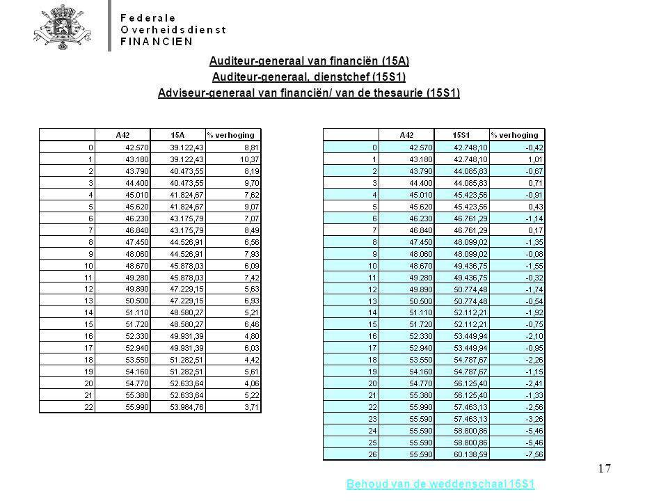 17 Behoud van de weddenschaal 15S1 Auditeur-generaal van financiën (15A) Auditeur-generaal, dienstchef (15S1) Adviseur-generaal van financiën/ van de
