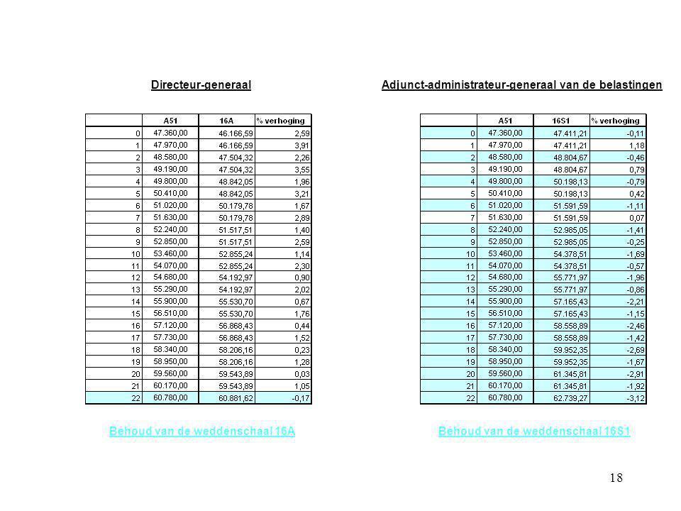 18 Directeur-generaalAdjunct-administrateur-generaal van de belastingen Behoud van de weddenschaal 16ABehoud van de weddenschaal 16S1