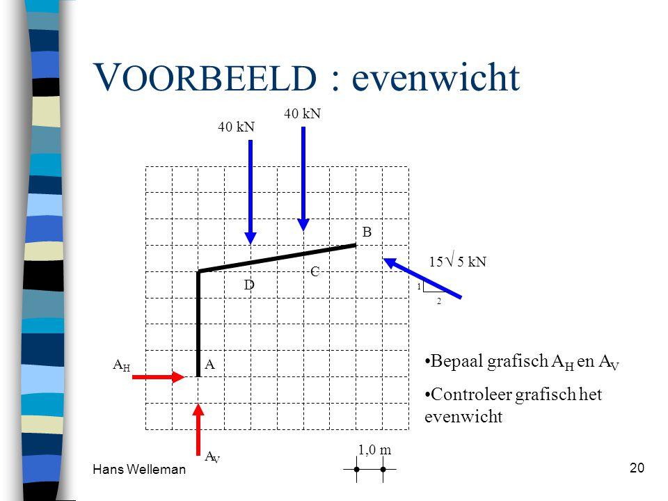 Hans Welleman 20 V OORBEELD : evenwicht A D B C 40 kN 15  5 kN AVAV AHAH 1,0 m 2 1 •Bepaal grafisch A H en A V •Controleer grafisch het evenwicht