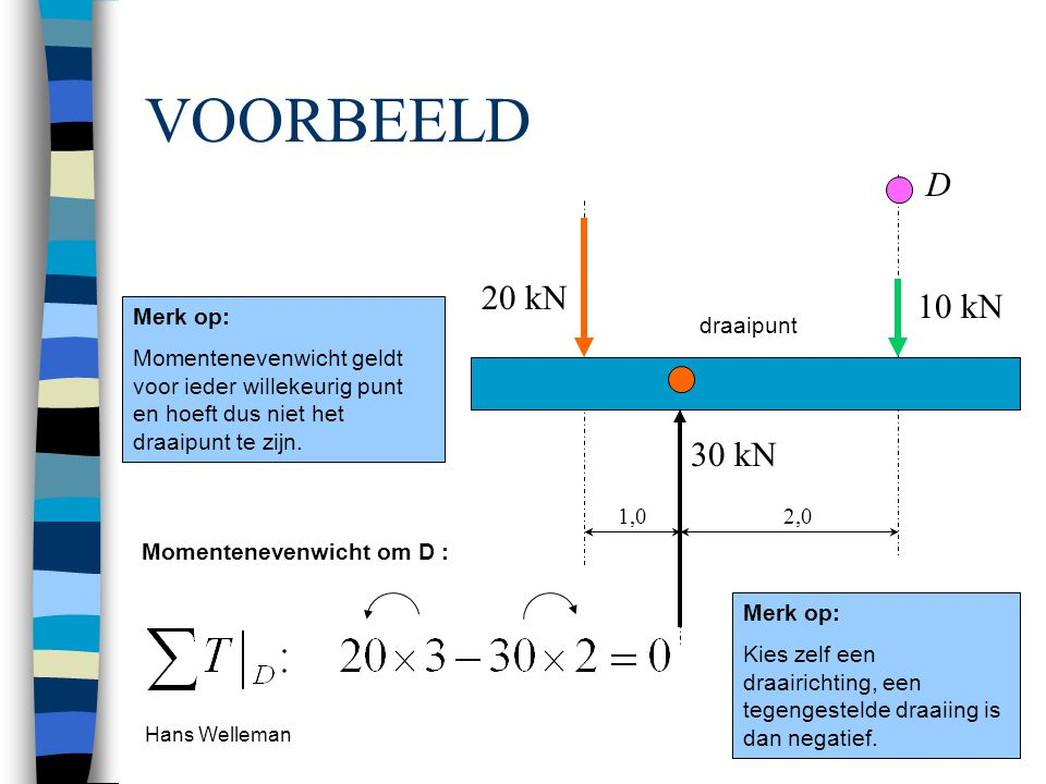 Hans Welleman 9 VOORBEELD draaipunt 20 kN 10 kN 1,02,0 D 30 kN Momentenevenwicht om D : Merk op: Momentenevenwicht geldt voor ieder willekeurig punt en hoeft dus niet het draaipunt te zijn.