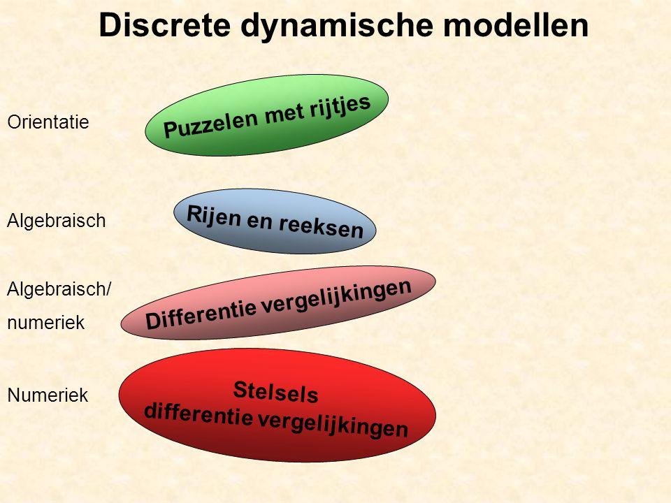 Discrete dynamische modellen Puzzelen met rijtjes Orientatie Algebraisch Numeriek Rijen en reeksen Differentie vergelijkingen Stelsels differentie vergelijkingen Algebraisch/ numeriek