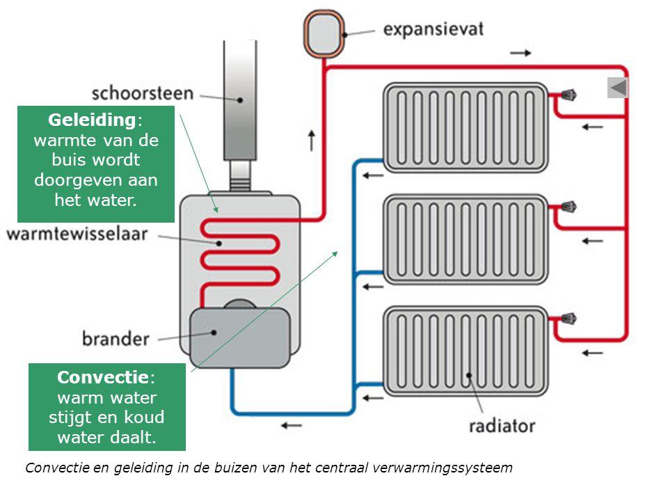 Convectie en geleiding in de buizen van het centraal verwarmingssysteem Geleiding: warmte van de buis wordt doorgeven aan het water.