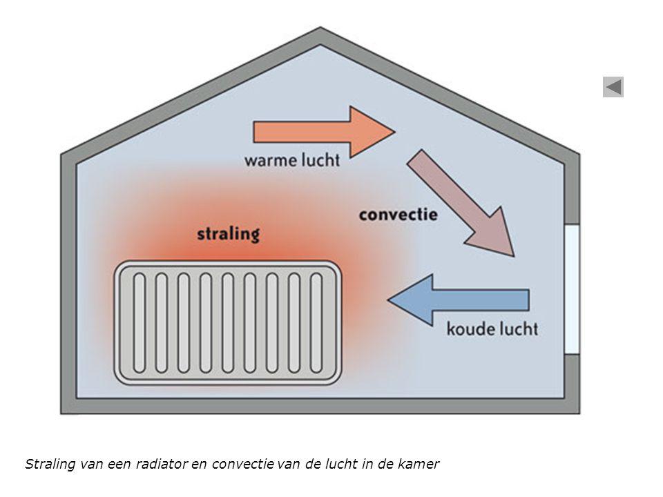 Straling van een radiator en convectie van de lucht in de kamer