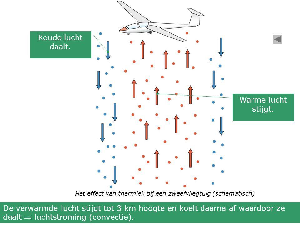 Het effect van thermiek bij een zweefvliegtuig (schematisch) De verwarmde lucht stijgt tot 3 km hoogte en koelt daarna af waardoor ze daalt  luchtstroming (convectie).