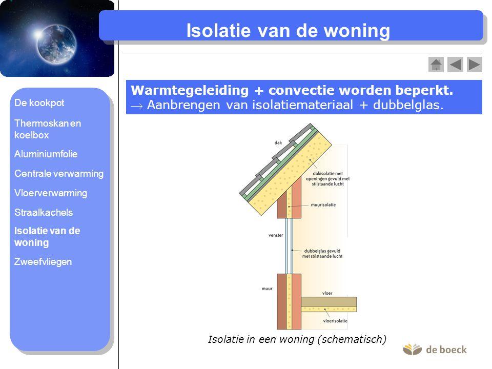Isolatie van de woning Warmtegeleiding + convectie worden beperkt.