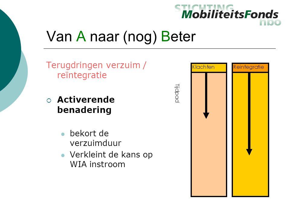 Van A naar (nog) Beter Terugdringen verzuim / reïntegratie  Activerende benadering  bekort de verzuimduur  Verkleint de kans op WIA instroom