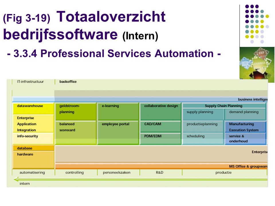 (Fig 3-19) Totaaloverzicht bedrijfssoftware (Intern) - 3.3.4 Professional Services Automation -