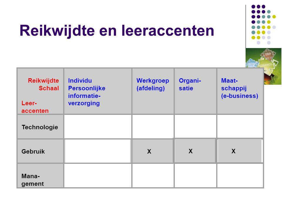 (3.1.3) Maatwerk - Inleiding -  Optimale 'fit' ten aanzien van gebruikerseisen  Meerdere overdrachtspunten tussen gebruikers en informatici  Relatief hoge onderhoudskosten  Ontwikkelkosten gedragen door één organisatie