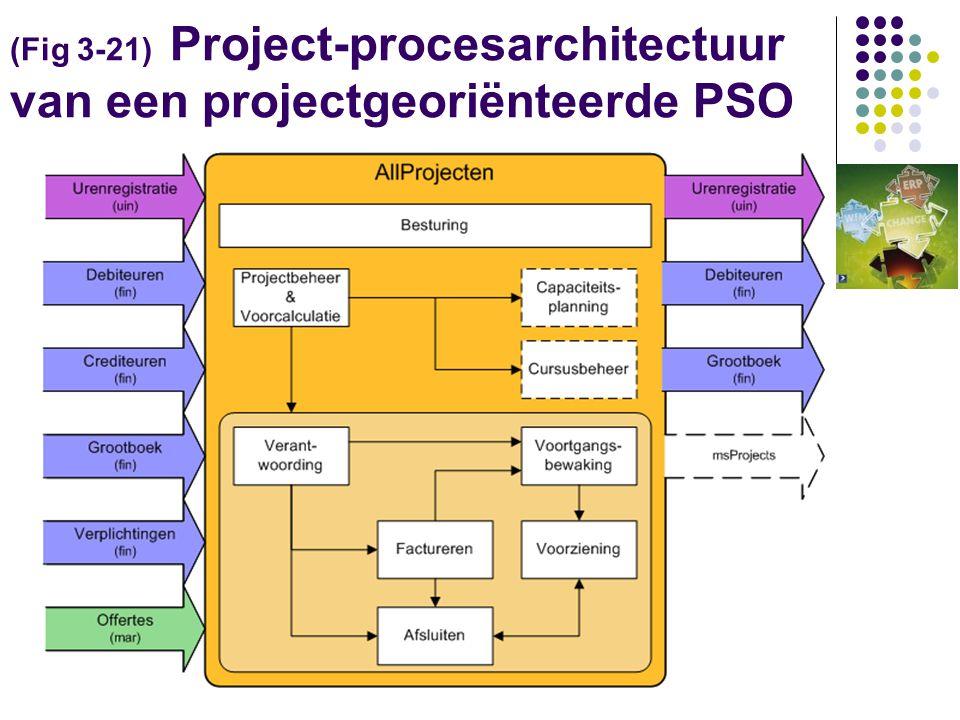 (Fig 3-22) / [3.3.5] De Systeem implementatie Methode: Via SIM naar SIM 3