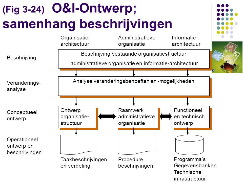 4.Taakontwerp en werkplek- inrichting 1. Procedures 2.