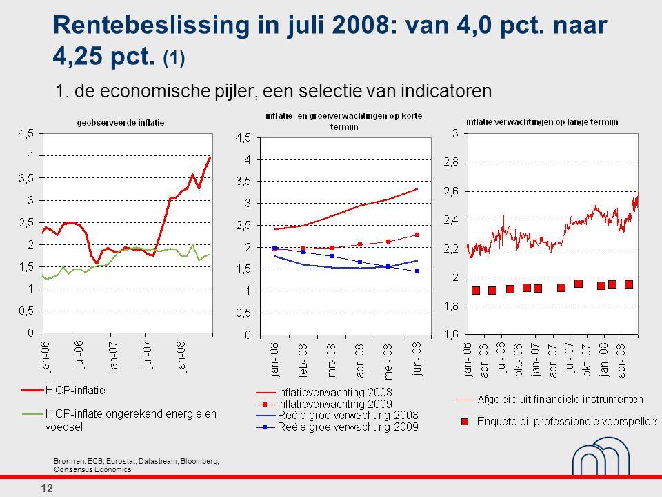 12 Rentebeslissing in juli 2008: van 4,0 pct.naar 4,25 pct.