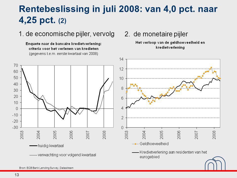 13 Rentebeslissing in juli 2008: van 4,0 pct.naar 4,25 pct.