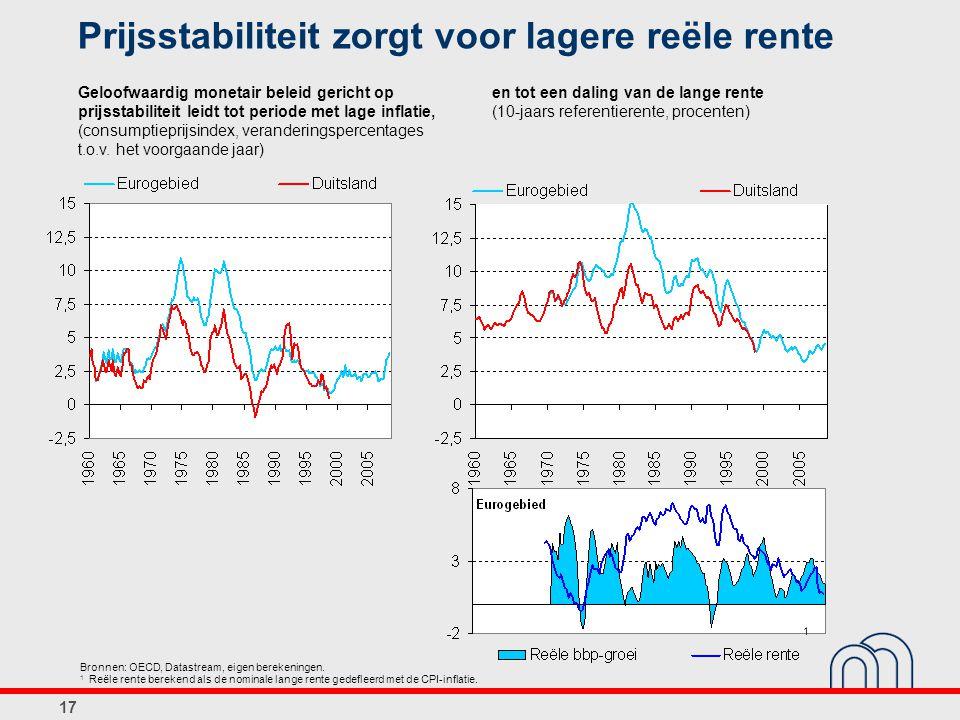 17 Prijsstabiliteit zorgt voor lagere reële rente Geloofwaardig monetair beleid gericht op prijsstabiliteit leidt tot periode met lage inflatie, (consumptieprijsindex, veranderingspercentages t.o.v.