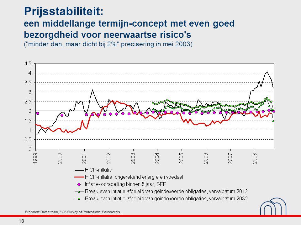 18 Prijsstabiliteit: een middellange termijn-concept met even goed bezorgdheid voor neerwaartse risico s ( minder dan, maar dicht bij 2% precisering in mei 2003) Bronnen: Datastream, ECB Survey of Professional Forecasters.
