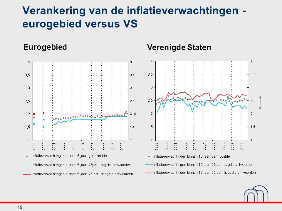 19 Verankering van de inflatieverwachtingen - eurogebied versus VS Verenigde Staten Eurogebied
