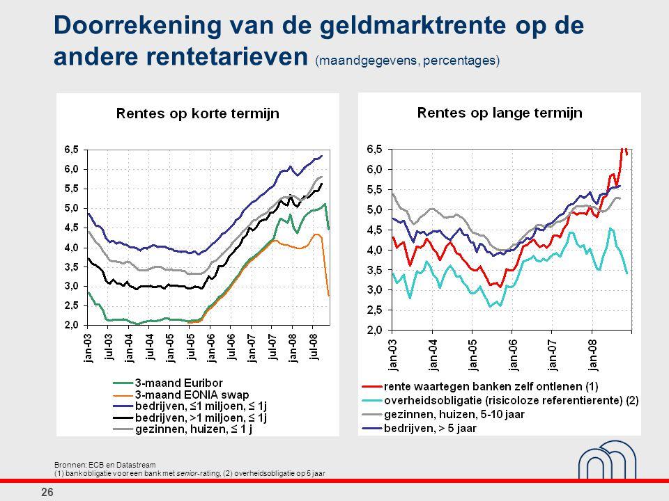 26 Doorrekening van de geldmarktrente op de andere rentetarieven (maandgegevens, percentages) Bronnen: ECB en Datastream (1) bankobligatie voor een bank met senior-rating, (2) overheidsobligatie op 5 jaar