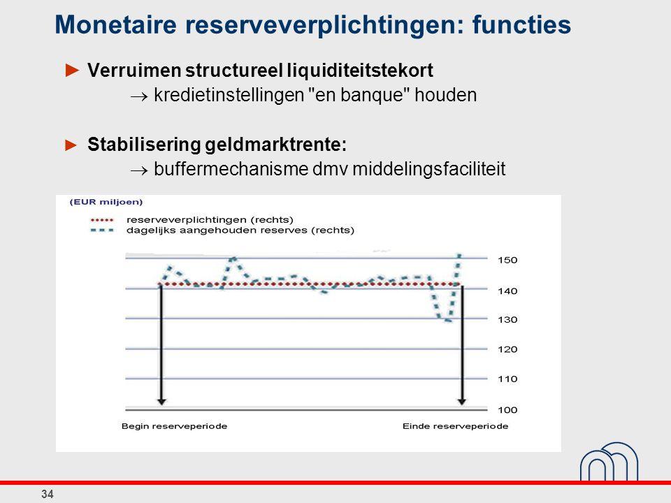34 ► Verruimen structureel liquiditeitstekort  kredietinstellingen en banque houden ► Stabilisering geldmarktrente:  buffermechanisme dmv middelingsfaciliteit Monetaire reserveverplichtingen: functies