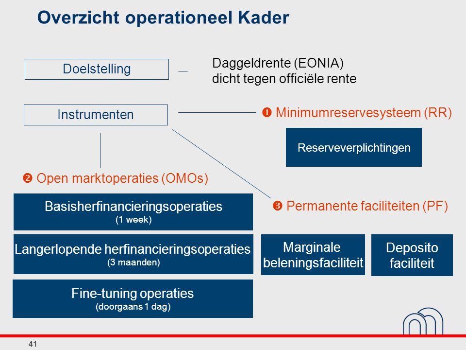 41 Overzicht operationeel Kader  Open marktoperaties (OMOs) Basisherfinancieringsoperaties (1 week) Langerlopende herfinancieringsoperaties (3 maanden) Fine-tuning operaties (doorgaans 1 dag)  Permanente faciliteiten (PF) Marginale beleningsfaciliteit Deposito faciliteit  Minimumreservesysteem (RR) Reserveverplichtingen Instrumenten Doelstelling Daggeldrente (EONIA) dicht tegen officiële rente