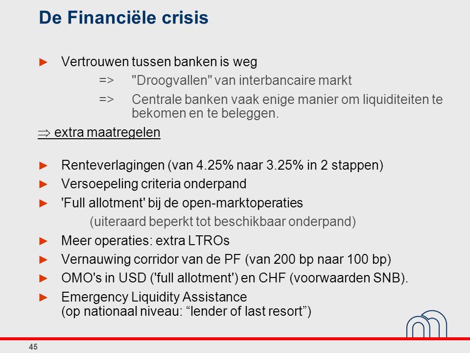 45 De Financiële crisis ► Vertrouwen tussen banken is weg => Droogvallen van interbancaire markt => Centrale banken vaak enige manier om liquiditeiten te bekomen en te beleggen.