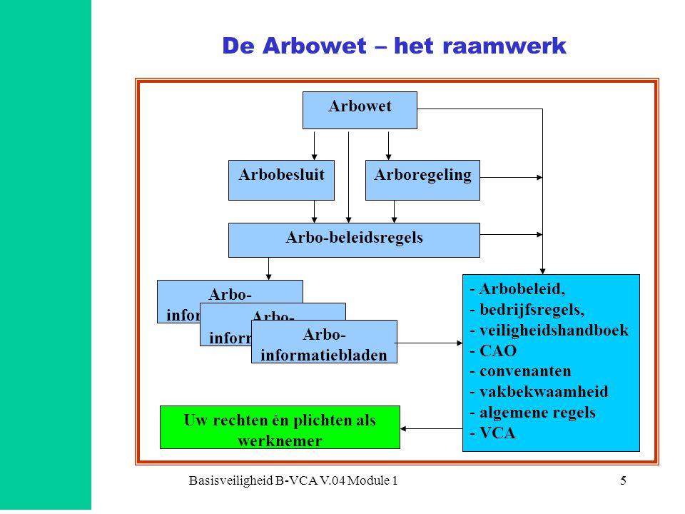 Basisveiligheid B-VCA V.04 Module 15 De Arbowet – het raamwerk Arbowet ArbobesluitArboregeling Arbo-beleidsregels Arbo- informatiebladen - Arbobeleid, - bedrijfsregels, - veiligheidshandboek - CAO - convenanten - vakbekwaamheid - algemene regels - VCA Arbo- informatiebladen Uw rechten én plichten als werknemer