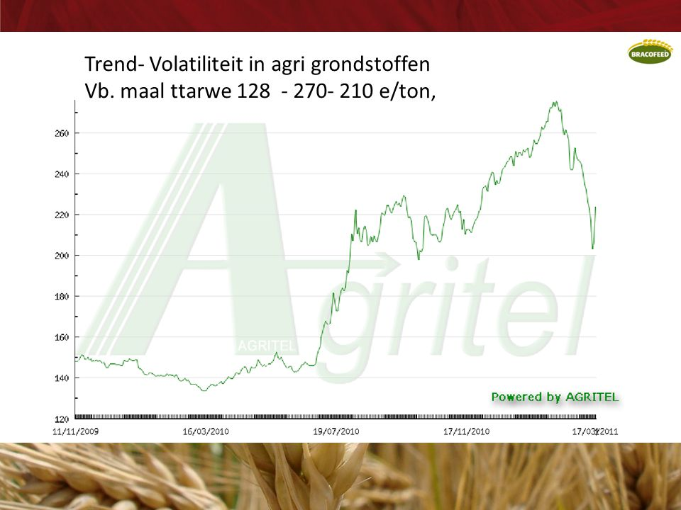 Trend- Volatiliteit in agri grondstoffen Vb. maal ttarwe 128 - 270- 210 e/ton,