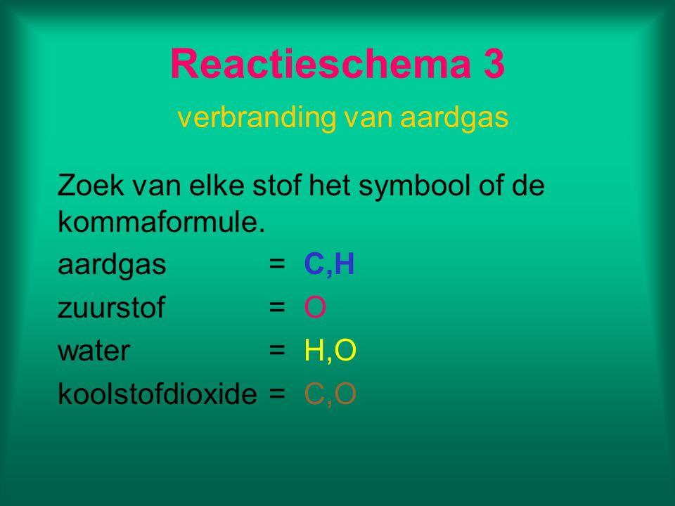 Reactieschema 3 verbranding van aardgas Zoek van elke stof het symbool of de kommaformule. aardgas=C,H zuurstof=O water=H,O koolstofdioxide=C,O