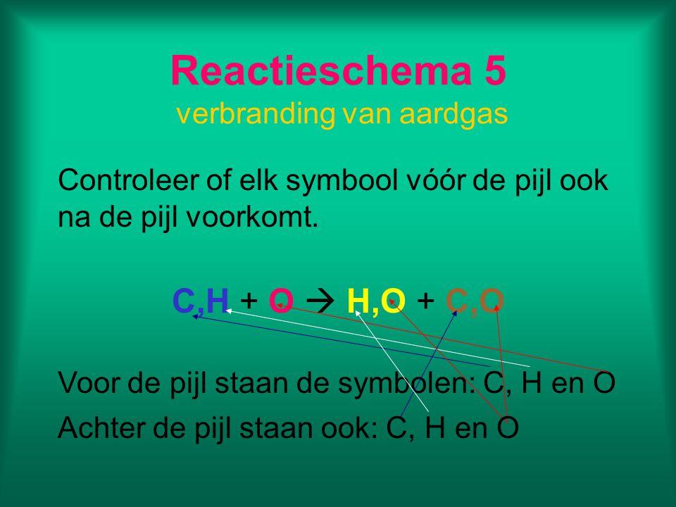 Overzicht Reactieschema in symbolen voor de verbranding van aardgas 1Beginstoffen:aardgas en zuurstof Reactieproducten:water en koolstofdioxide 2Reactieschema: aardgas + zuurstof  water + koolstofdioxide 3aardgas=C,H zuurstof=O water=H,O koolstofdioxide=C,O 4C,H + O  H,O + C,O 5Voor de pijl:C, H en O Achter de pijl:C, H en O