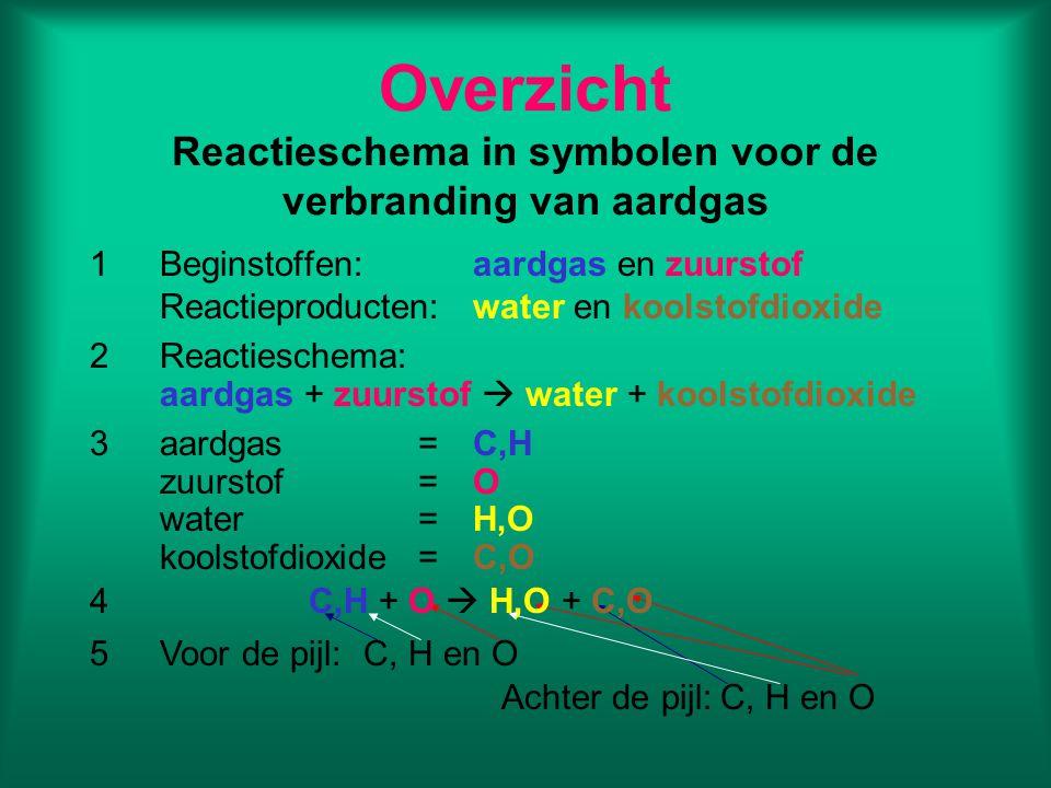 Overzicht Reactieschema in symbolen voor de verbranding van aardgas 1Beginstoffen:aardgas en zuurstof Reactieproducten:water en koolstofdioxide 2React