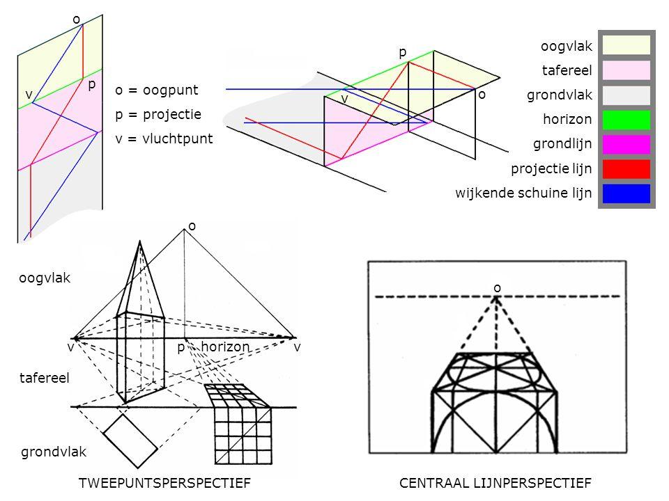 o = oogpunt p = projectie v = vluchtpunt oogvlak tafereel grondvlak horizon grondlijn projectie lijn wijkende schuine lijn o o p p v v vvp grondvlak t