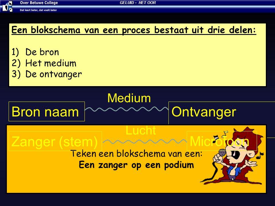 27-6-2014 GELUID - HET OOR Een blokschema van een proces bestaat uit drie delen: 1)De bron 2)Het medium 3)De ontvanger Bron naamOntvanger naam Medium