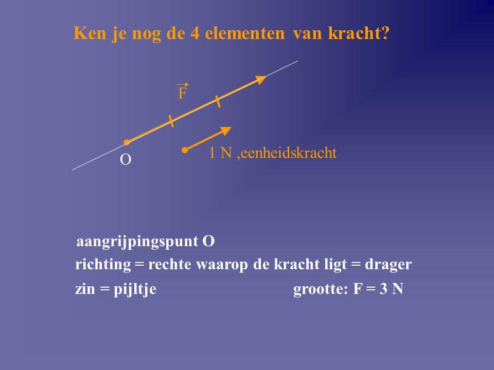 richting = rechte waarop de kracht ligt = drager zin = pijltjegrootte: F = 3 N Ken je nog de 4 elementen van kracht? 1 N,eenheidskracht F aangrijpings