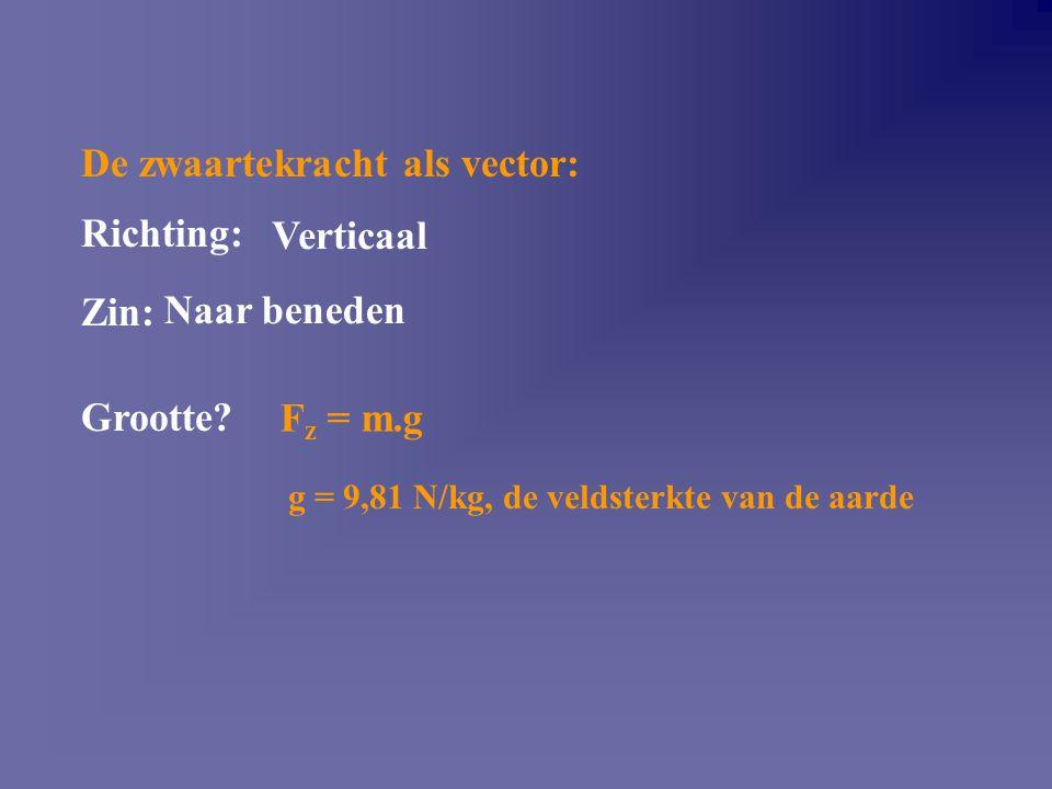 De zwaartekracht als vector: Richting: Zin: Grootte? F z = m.g g = 9,81 N/kg, de veldsterkte van de aarde Verticaal Naar beneden