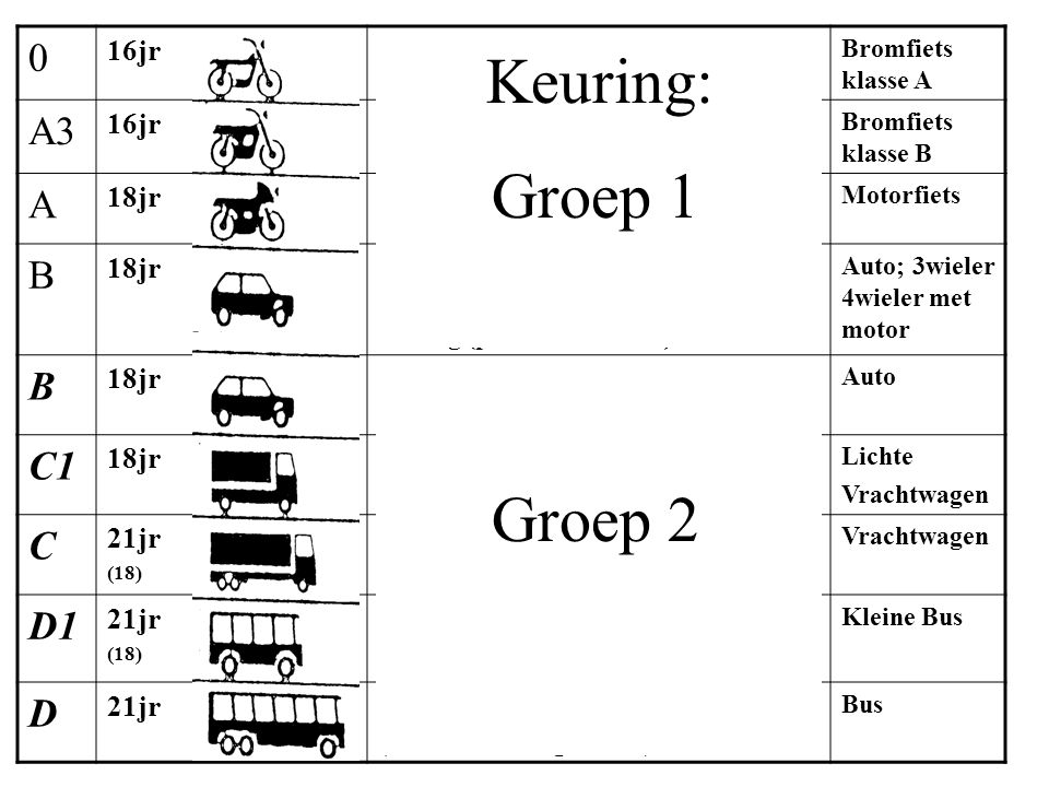 Rijcategorieën Andere uit prognose! 0 16jr < 50cc; <25km/uBromfiets klasse A A3 16jr < 50cc; <45km/u; als3wiel<270; als 4wiel <350 en <4kW Bromfiets k