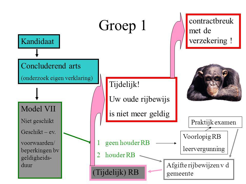 Groep 1 Kandidaat Concluderend arts (onderzoek eigen verklaring) Model VII Niet geschikt Geschikt – ev. voorwaarden/ beperkingen bv geldigheids- duur